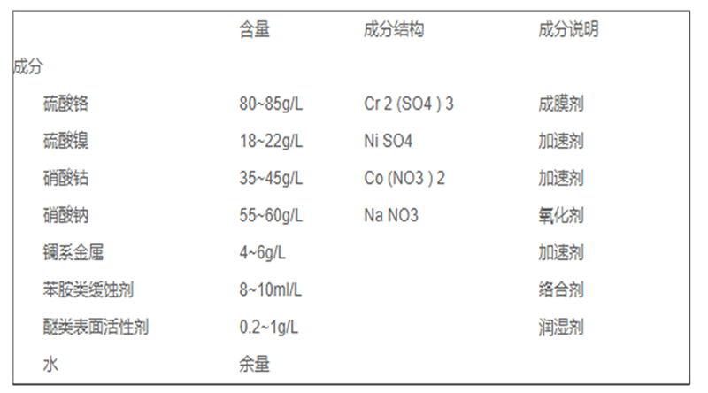 三价铬蓝锌钝化剂配方介绍