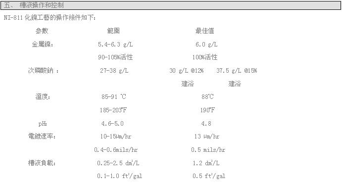 Ni-811高磷化学镍