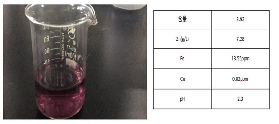 三价铬彩锌水样品及分析